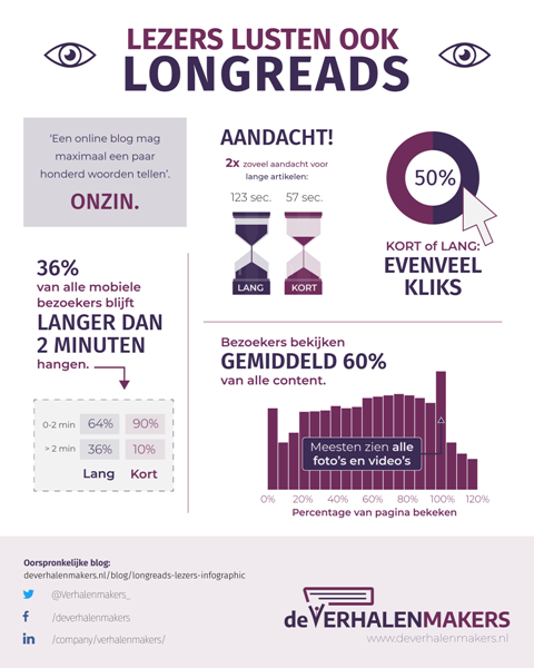 Infographic longreads